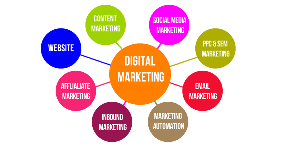 Digital Marketing Components of Digital Marketing