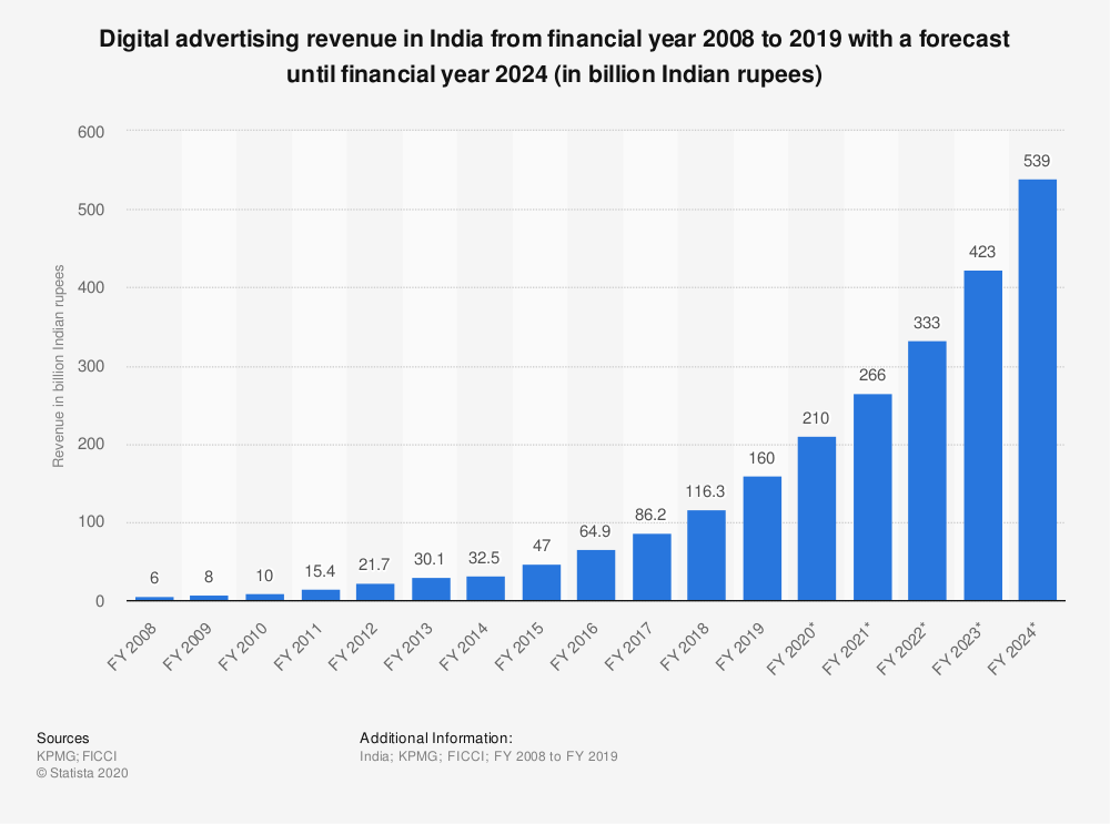Digital Marketing Digital Advertising Revenue in India