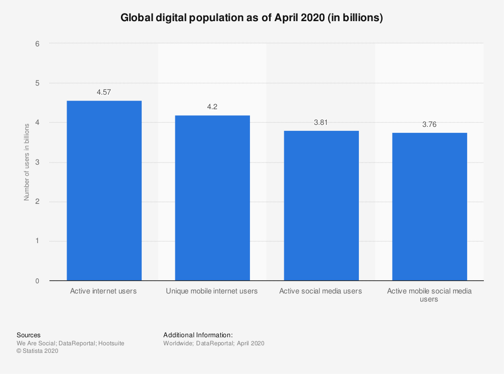 Digital Marketing Worldwide Digital Population