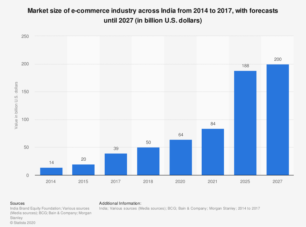 How to start an online store eCommerce Market size in India