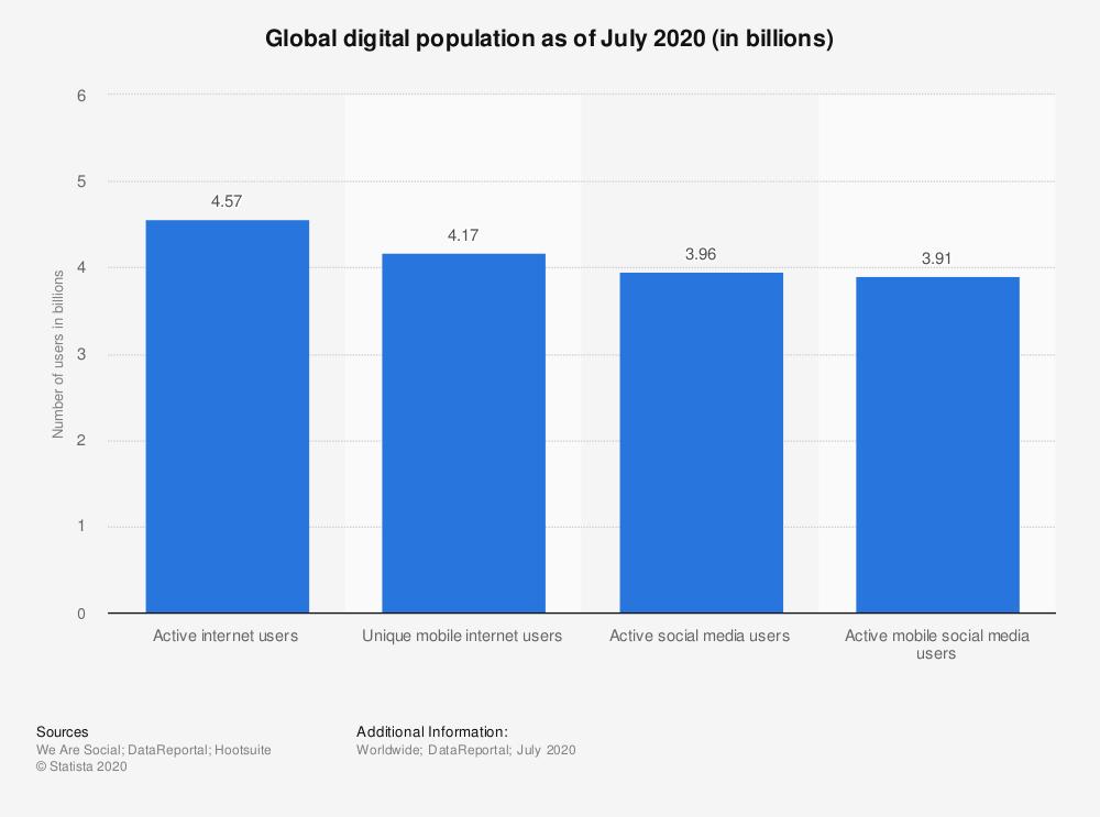 Worldwide Digital Population as of July 2020
